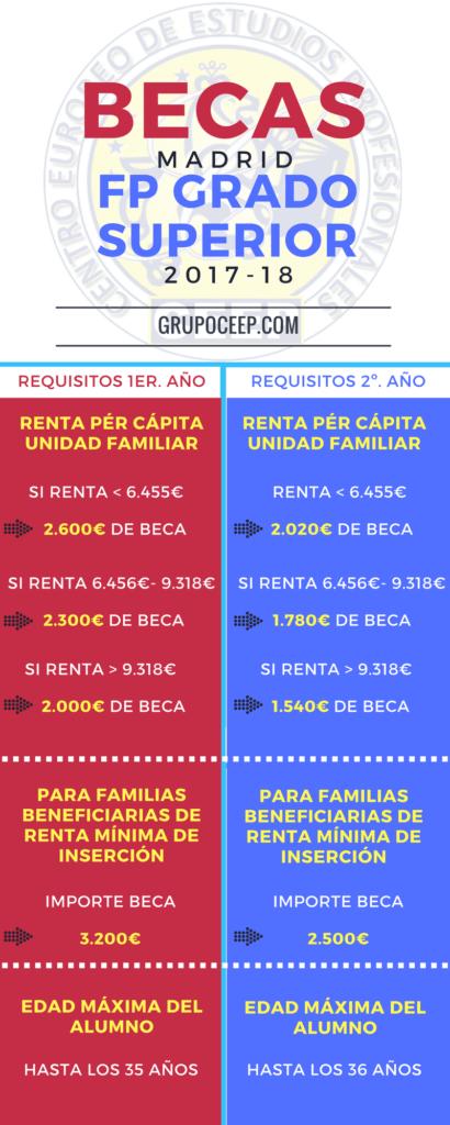REQUISITOS BECAS CAM FP GRADO SUPERIOR GRUPO CEEP