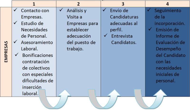 Fases de la Actividad de Intermediación para las empresas